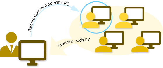 Remote Monitoring and Controllingy