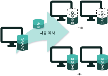 차등 복사 (Differential NetCopy)